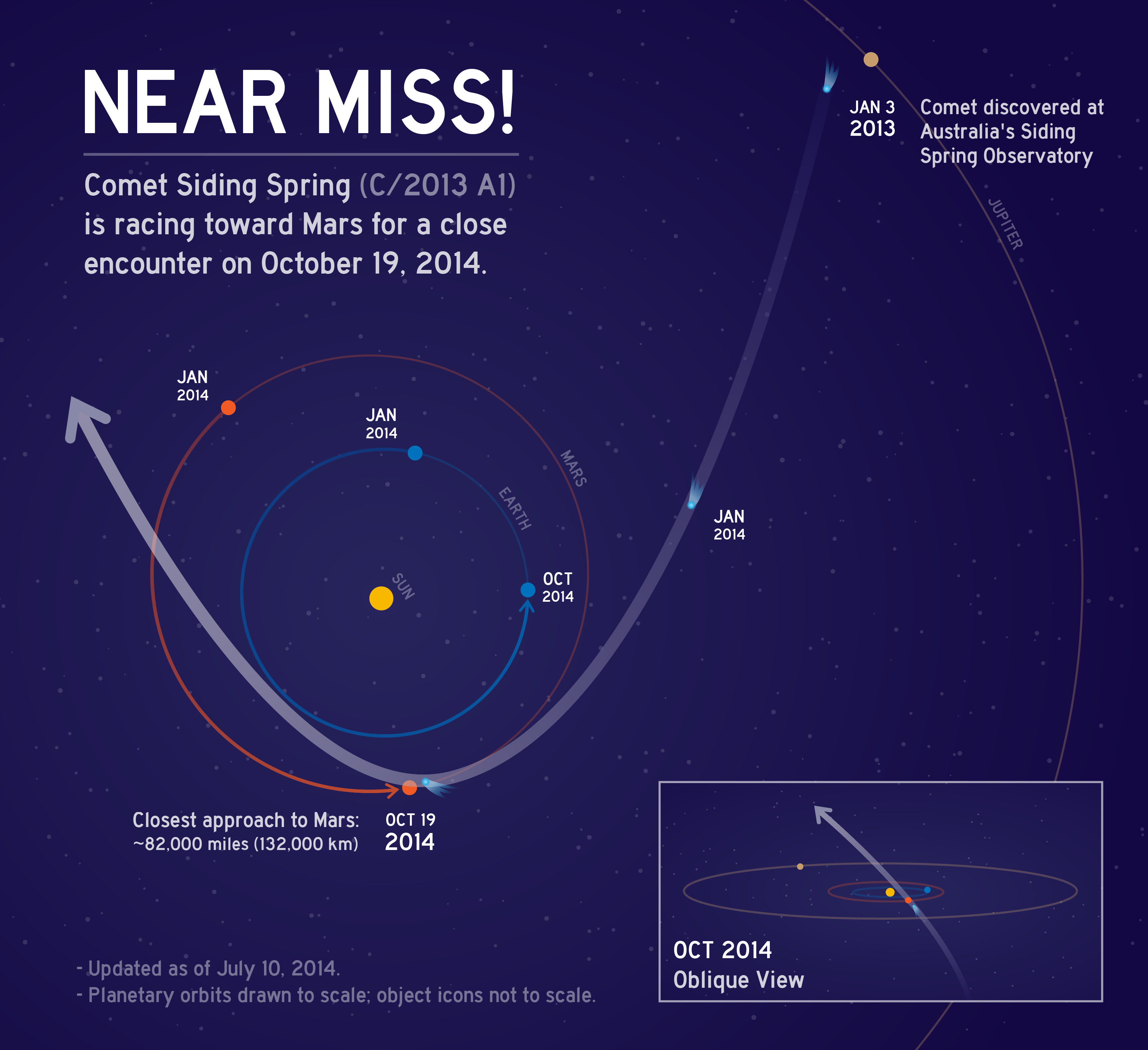 Infographic -SidingSpring_version07b-01