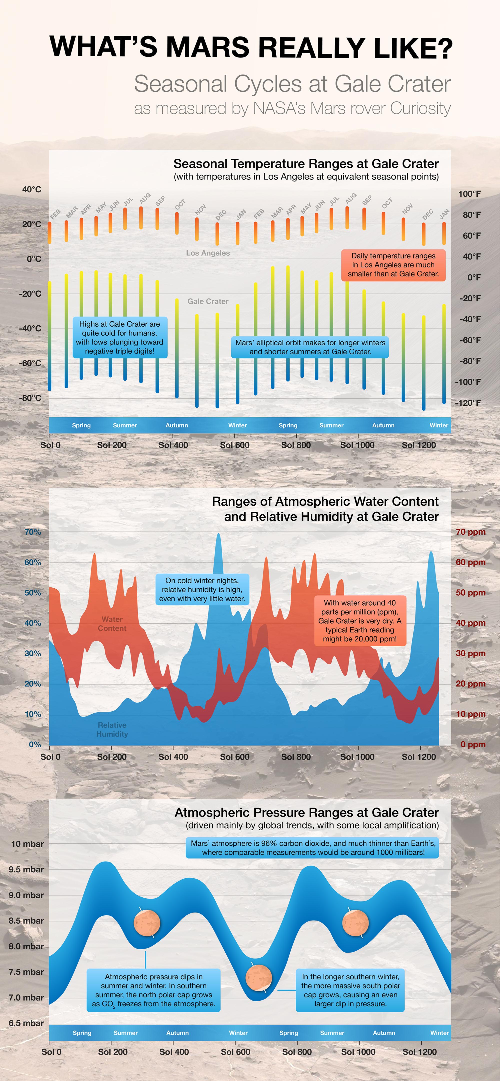 MarsAtmospheric_infographic-v06-72ppi